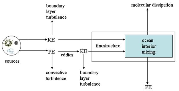 ocean_energetics